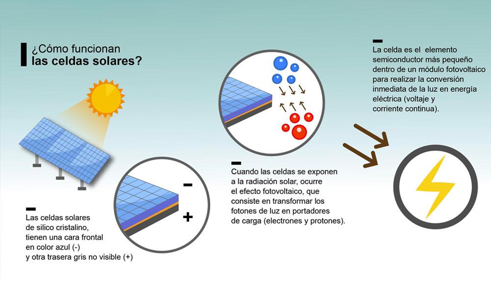 funcionamiento de celdas solares